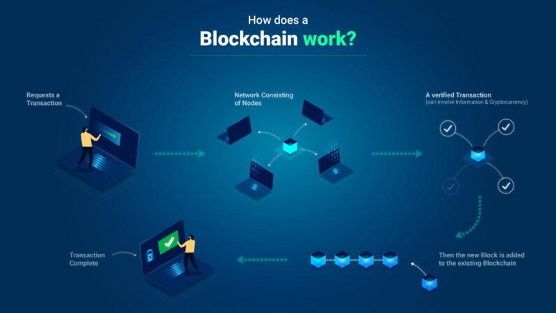 Blockchain is transparent which